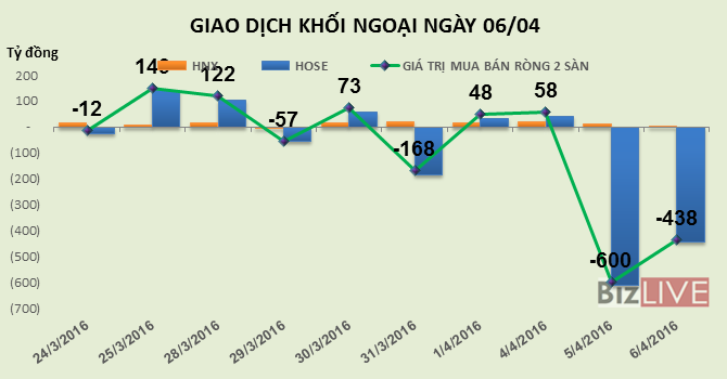 Phiên 6/4: 2 ngày bán hơn 24 triệu cổ phiếu VIC, khối ngoại tiếp tục bán ròng 438 tỷ đồng