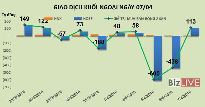 Phiên 7/4: Tiền đổ mạnh vào SSI, HPG và CII, khối ngoại mua ròng hơn 113 tỷ đồng