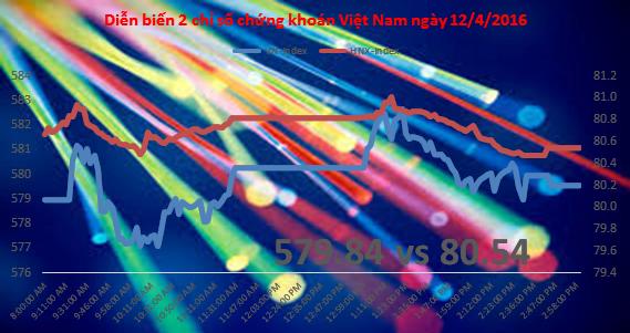 Chứng khoán chiều 12/4: HAG bị xả mạnh, giá chỉ còn 6.900 đồng/cổ phiếu