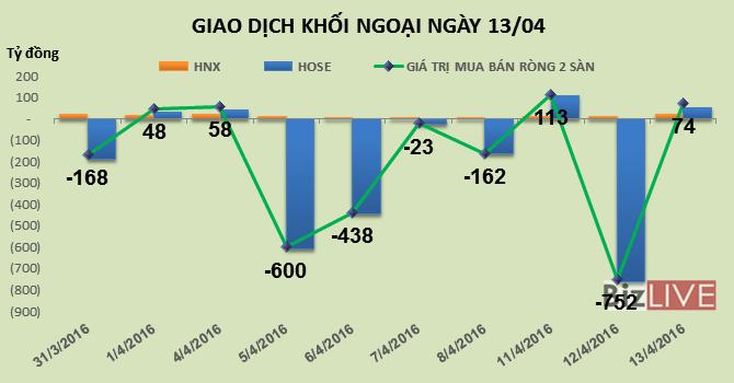 Phiên 13/4: Gom mạnh SSI và HHS, khối ngoại trở lại mua ròng 74 tỷ đồng