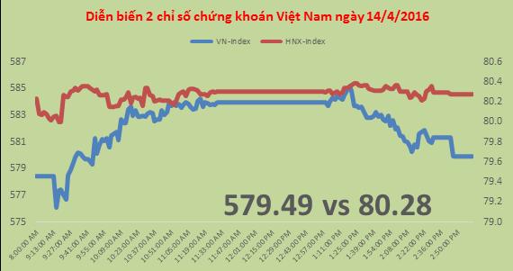 Chứng khoán chiều 14/4: VN-Index chênh vênh mốc 580 điểm, nhóm dầu khí gây thất vọng