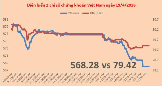 Chứng khoán chiều 19/4: Dính dư chấn chứng khoán châu Á, VN-Index mất 2%