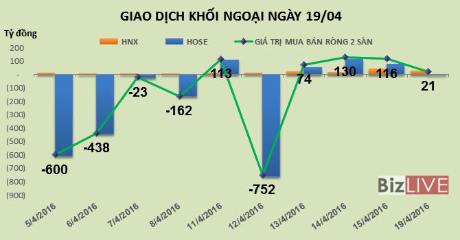 Phiên 19/4: Khối ngoại mua vào gần 1,8 triệu cổ phiếu FLC