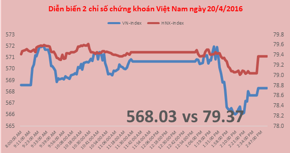 Chứng khoán chiều 20/4: VNM kéo thị trường đi xuống
