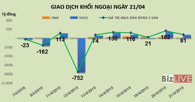 Phiên 21/4: Tiếp tục gom mạnh GAS và VCB, khối ngoại mua ròng phiên thứ 6 liên tiếp