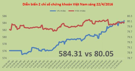 Chứng khoán sáng 22/4: Trụ lớn bung sức, VN-Index tạm vượt 580