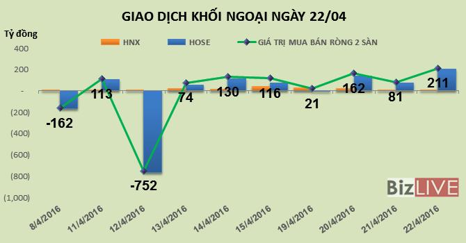 Phiên 22/4: Tiền đổ vào ngân hàng và dầu khí, khối ngoại mua ròng 211 tỷ đồng
