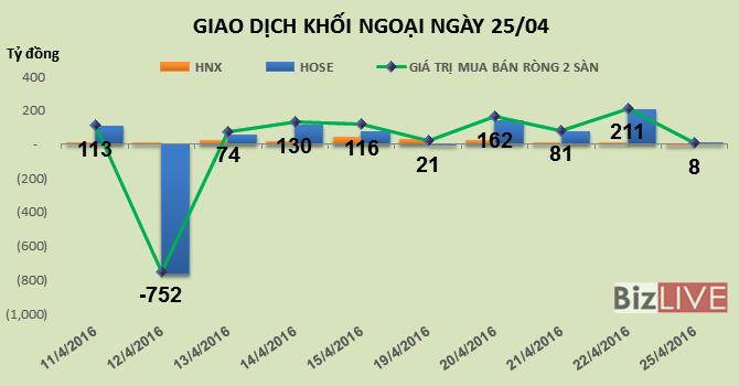 Phiên 25/4: HAG tăng trần, khối ngoại vẫn bán ra hơn 1,2 triệu cổ phiếu