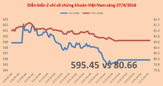 Chứng khoán sáng 27/4: Điều chỉnh khi chạm 600, trái phiếu VIC thỏa thuận hơn 800 tỷ