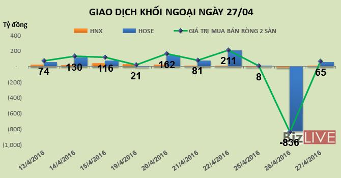 Phiên 26/4: Tiếp tục gom cổ phiếu ngân hàng, khối ngoại mua ròng 65 tỷ đồng