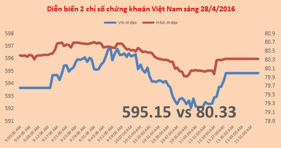 Chứng khoán sáng 28/4: Tiếp tục giằng co, VLC giảm sau khi có kết quả đấu giá