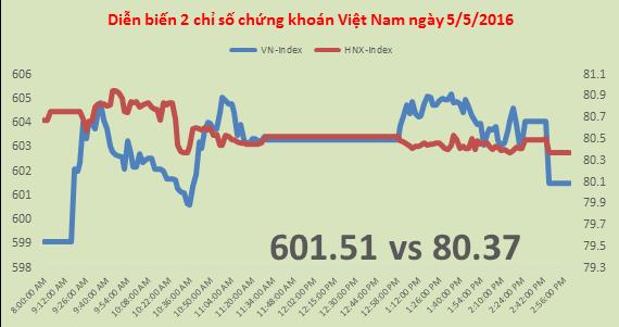 Chứng khoán chiều 5/4: VN-Index vượt 600 điểm, HSG bị dìm cuối phiên