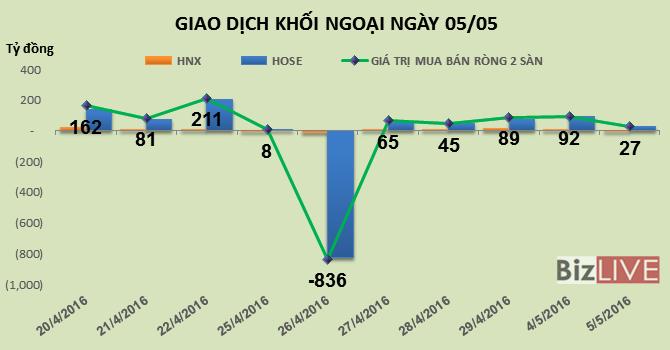 Phiên 5/5: Khối ngoại đổ tiền vào VCB, BID, CTG, FLC, chốt lời mạnh HPG