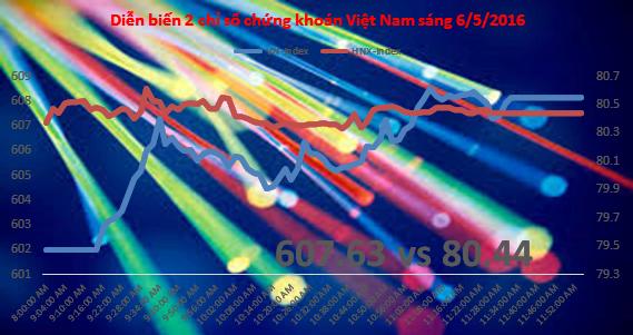 Chứng khoán sáng 20/4: Nhóm ngân hàng chắp cánh VN-Index, HNX nóng hàng đầu cơ
