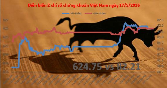 Chứng khoán chiều 11/5: Tiền đổ mạnh vào dầu khí, VN-Index dễ dàng chạm 625