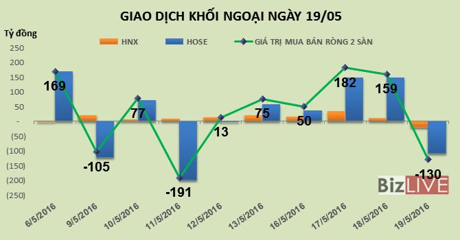 Phiên 19/5: Thỏa thuận 2,7 triệu cổ phiếu VIC, khối ngoại trở lại bán ròng 130 tỷ đồng