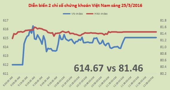 Chứng khoán sáng 25/5: Thanh khoản trở lại, VN-Index khởi sắc