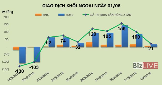 Phiên 1/6: Thỏa thuận 2,8 triệu cổ phiếu HPG đẩy giá trị mua ròng giảm mạnh