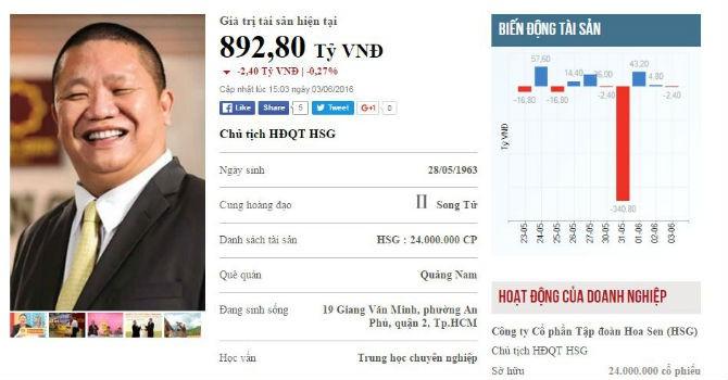 Top rich 30/5-3/6: Tài sản bốc hơi cả trăm tỷ đồng cũng không làm buồn ông chủ HSG