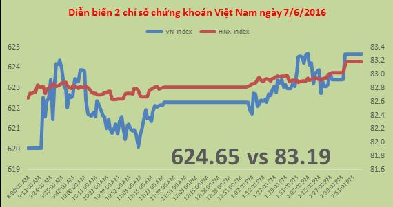Chứng khoán sáng 8/6: VN-Index vượt 630 điểm, giao dịch sôi động trở lại