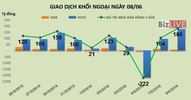 Phiên 8/6: Đẩy HPG vượt đỉnh cũ, khối ngoại mua ròng hơn 180 tỷ đồng
