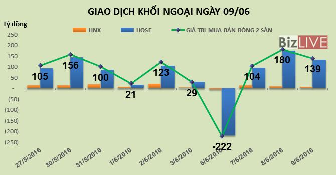 Phiên 9/6: Liên tục đổ tiền vào thị trường, khối ngoại mua ròng 139 tỷ đồng