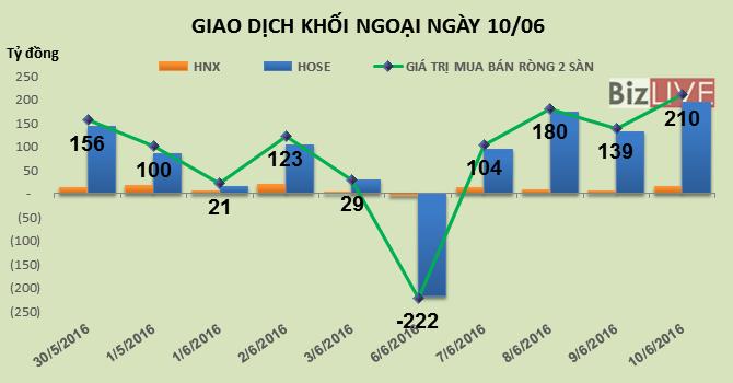 Phiên 10/6: MBB đã hết room, khối ngoại mua ròng gần 210 tỷ đồng