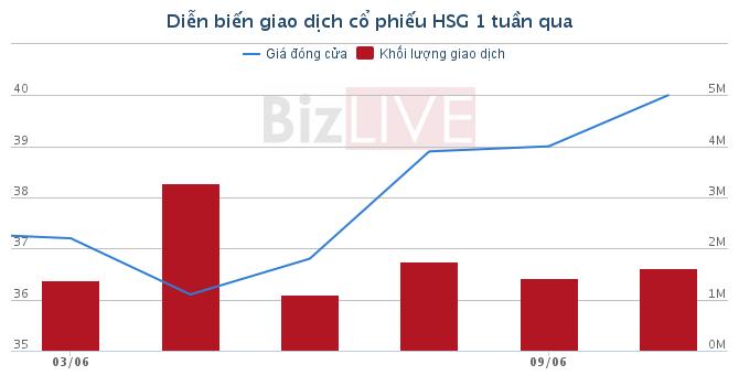 [Cổ phiếu nổi bật tuần] HSG tăng hơn 100% trong vòng 6 tháng