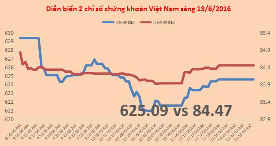 Chứng khoán sáng 13/6: Phản ứng với kỳ cơ cấu của VNM ETF
