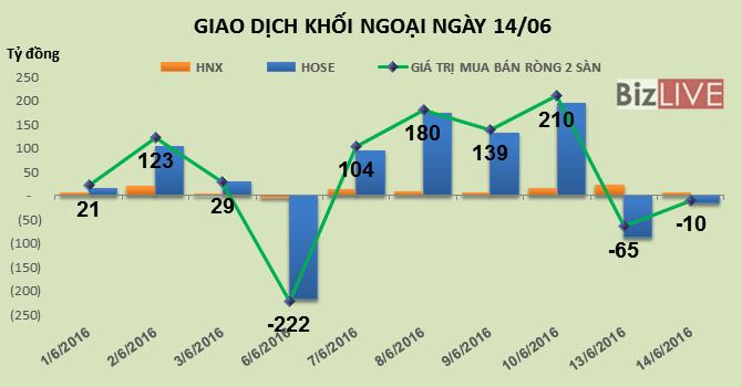 Phiên 14/6: Chốt lời mạnh EVE và HSG, khối ngoại tiếp tục bán ròng nhẹ 10 tỷ đồng