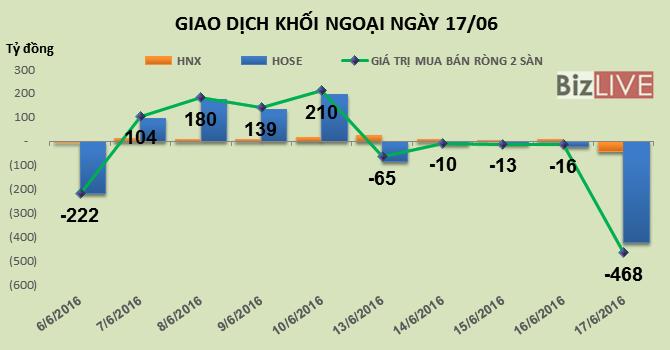 Phiên 20/6: Kết thúc chuỗi 5 phiên bán ròng, khối ngoại đẩy HPG, GTN vượt đỉnh