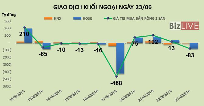 Phiên 23/6: Mạnh tay lướt sóng VNM, khối ngoại bán ròng hơn 83 tỷ đồng