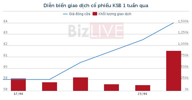 [Cổ phiếu nổi bật tuần]: Chuyện thoái vốn SCIC- KSB trở thành miếng mồi béo bổ của DRH và TTF