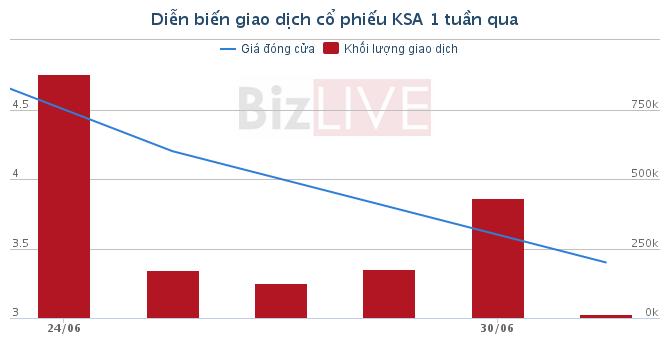 """[Cổ phiếu nổi bật tuần]: Cổ đông """"hoảng loạn"""" tại KSA và KHB sau 6 phiên giảm sàn"""