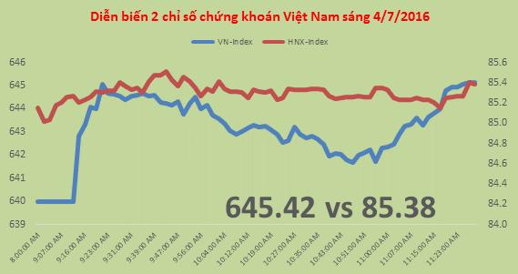 Chứng khoán sáng 4/7: Nước ngoài mua thêm VNM, FLC dù VN-Index đang leo đỉnh