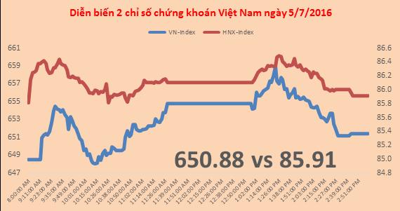 Chứng khoán chiều 5/7: VN- Index tăng điểm nhưng suy yếu về cuối phiên