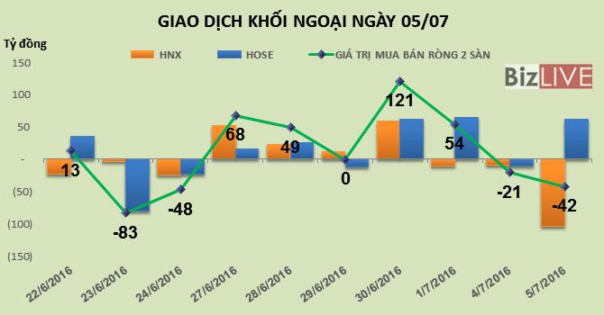 Phiên 5/7: Khối ngoại bán ròng trên HNX chuyển tiền sang HOSE