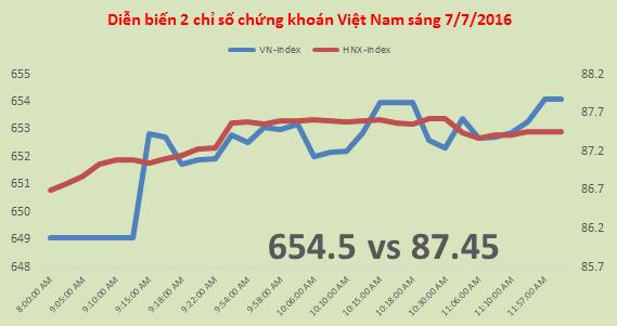 Chứng khoán sáng 7/7: KSB, VCG vẫn tăng nóng