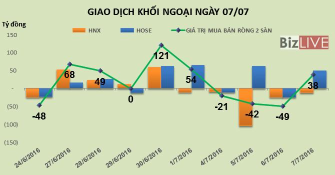 """Phiên 7/7: """"Bối rối"""", khối ngoại tiếp tục giảm mạnh giá trị giao dịch"""
