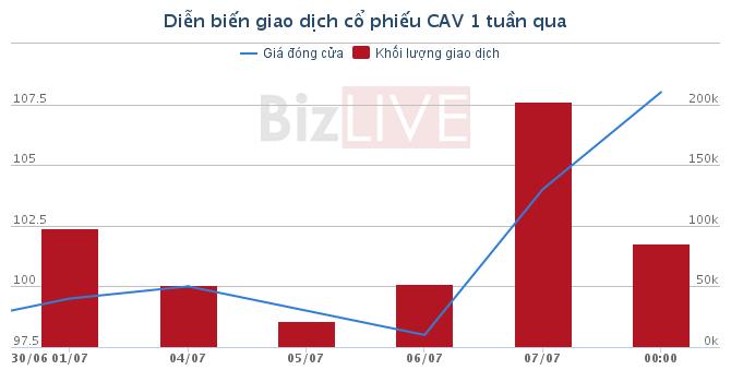 """[Cổ phiếu nổi bật tuần]: Thị giá của """"VNM ngành dây cáp điện"""" lên trên 100 nghìn"""