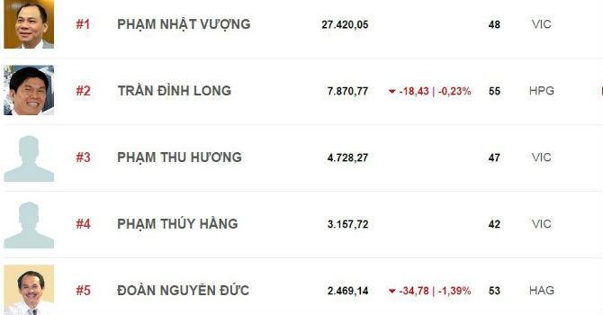 Top rich 4-7/8: Giới tỷ phú chứng khoán Việt kiếm gần 3.000 tỷ trong 1 tuần