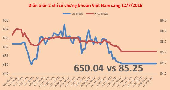 Chứng khoán sáng 12/7: Tiền vẫn đổ vào thị trường, KSA giao dịch tăng bất thường