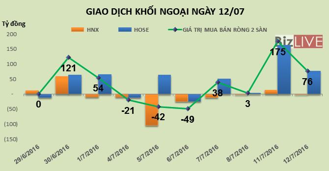 Phiên 12/7: Tiếp tục gia tăng tỷ trọng cổ phiếu, khối ngoại mua ròng 76 tỷ đồng