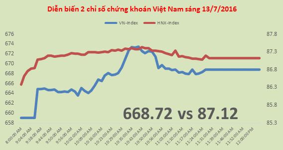 Chứng khoán sáng 13/7: VN-Index vượt đỉnh, cổ phiếu ngân hàng vào sóng