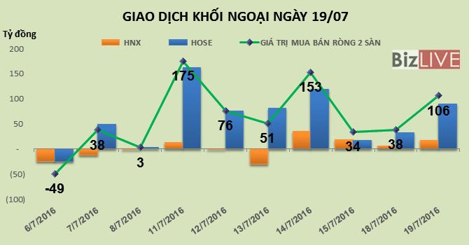 Phiên 19/7: Gom gần 2 triệu cổ phiếu FLC, khối ngoại tiếp tục mua ròng mạnh 106 tỷ đồng