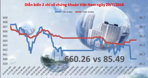 Chứng khoán chiều 20/7: Nhà đầu tư trong nước vẫn cố kiếm lời từ VNM
