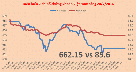 Chứng khoán sáng 20/7: Nhiều công ty chứng khoán đã dừng cấp margin cho KSB, TTF