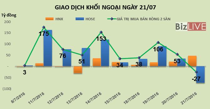 Phiên 21/7: Chốt lời mạnh VNM, khối ngoại quay đầu bán ròng 27 tỷ đồng