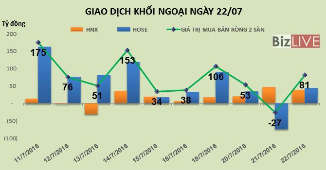 Phiên 22/7: Khối ngoại bắt đáy hơn 81 tỷ đồng, SSI và DXG được mua vào mạnh nhất