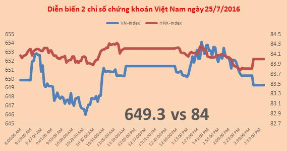 Chứng khoán chiều 25/7: VNM kéo Vn-Index giảm điểm cuối phiên